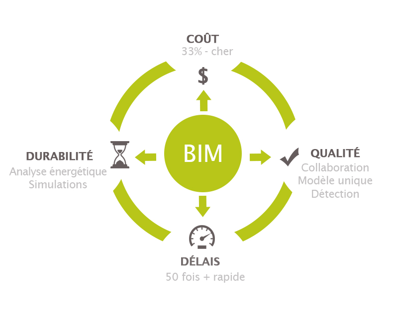 avantages BIM