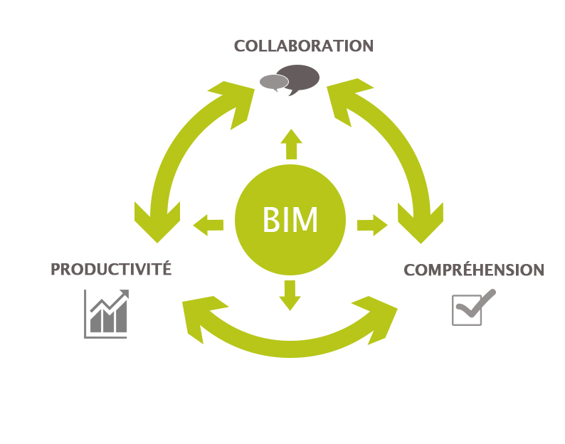 concept du BIM